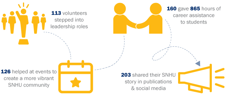 113 volunteers stepped into leadership roles; 126 helped to create a more vibrant SNHU Community; 160 gave 865 hours of career assistance to students; 203 shared their story in publications & social media