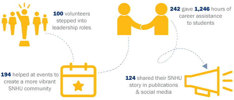 100 volunteers stepped into leadership roles; 194 helped to create a more vibrant SNHU Community; 242 gave 1,246 hours of career assistance to students; 124 shared their story in publications & social media