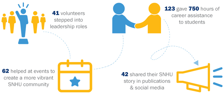Volunter Infographic: 41 volunteers stepped into leadership roles; 62 helped to create a more vibrant SNHU Community; 123 gave 750 hours of career assistance to students; 42 shared their story in publications & social media
